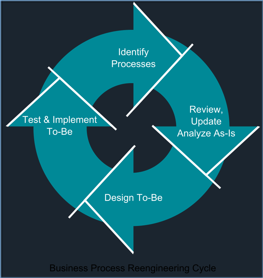 1000px-Business_Process_Reengineering_Cycle_svg