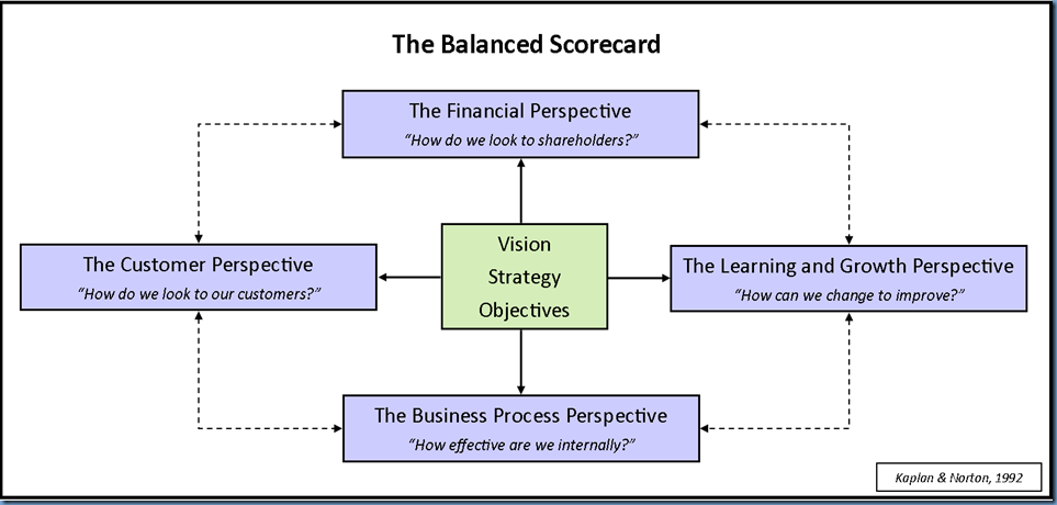 the-balanced-scorecard-19jun11